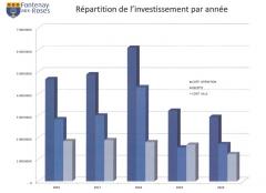 ppi,fontenay-aux-roses,voirie,investissements,2016,2020